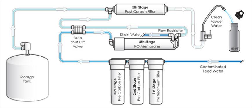 etape filtrare osmoza inversa